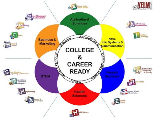 Career and Technical Education - mischooldata.org
